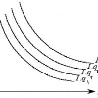 منحنی های افق