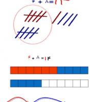 روش تدریس جمع اعداد