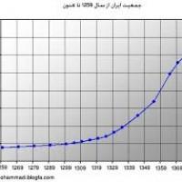 روندهای جمعیتی در خاورمیانه