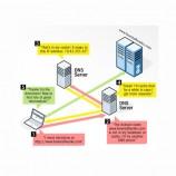 DNS چیست و چه کاربردی دارد؟