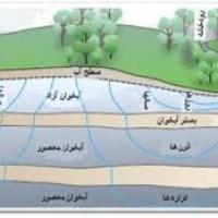 آبهای زیر زمینی حوزه بلغور
